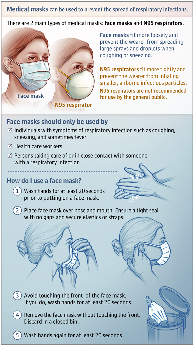 JAMA mask recommendations